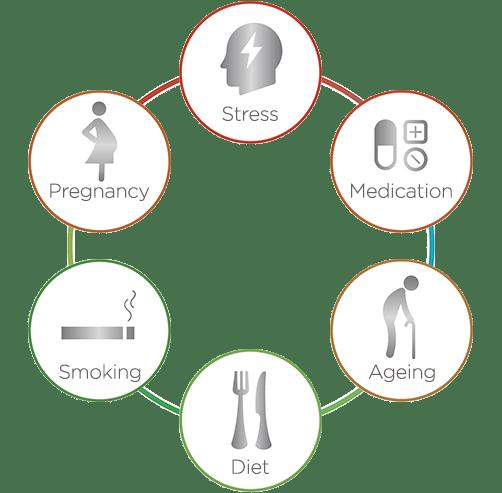Factors causing dysbiosis